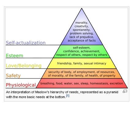hierarchy-of-needs1.jpg